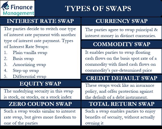 Types of Swaps