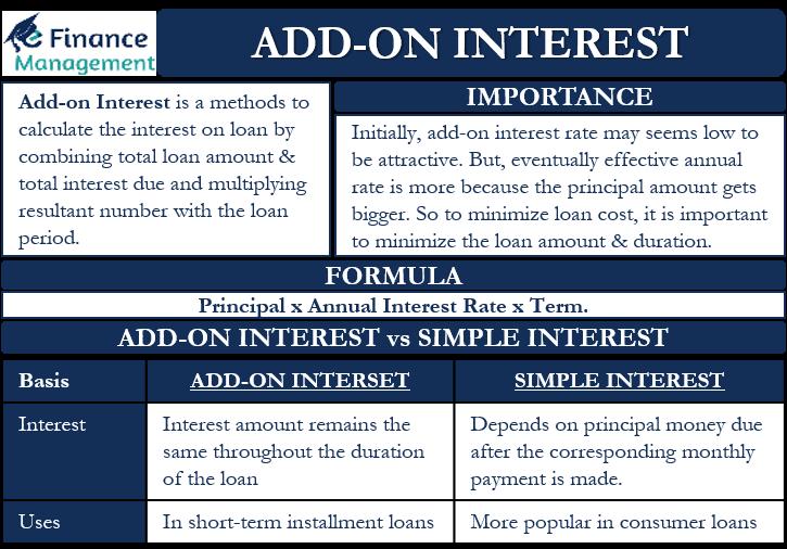 Add-on interest