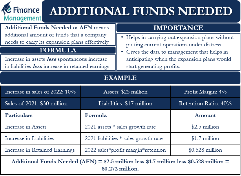 Additional Funds Needed
