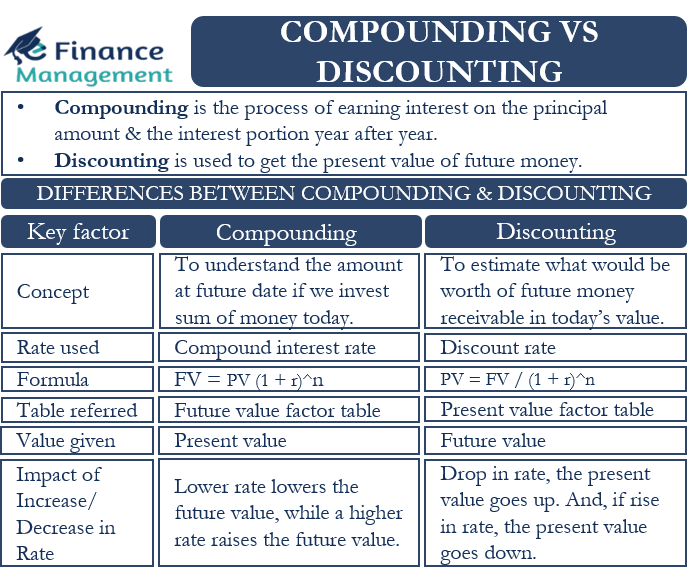 Compounding vs Discounting