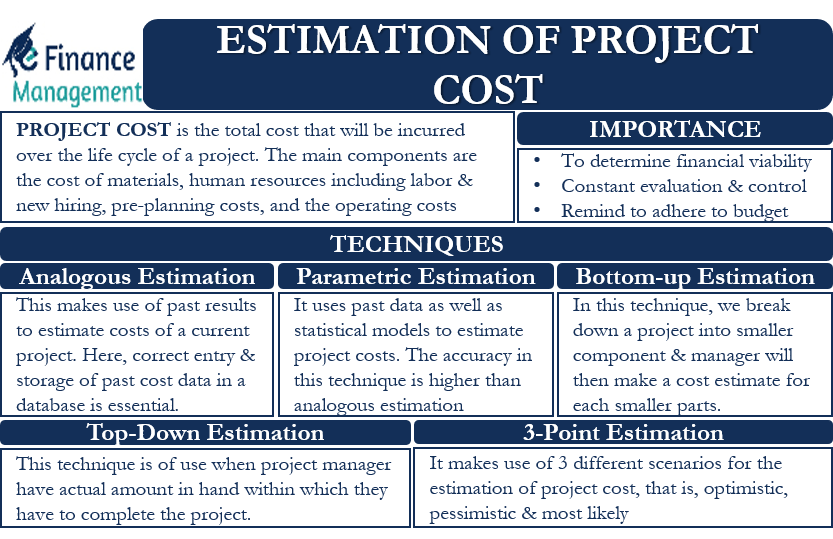 Estimation of Project Cost