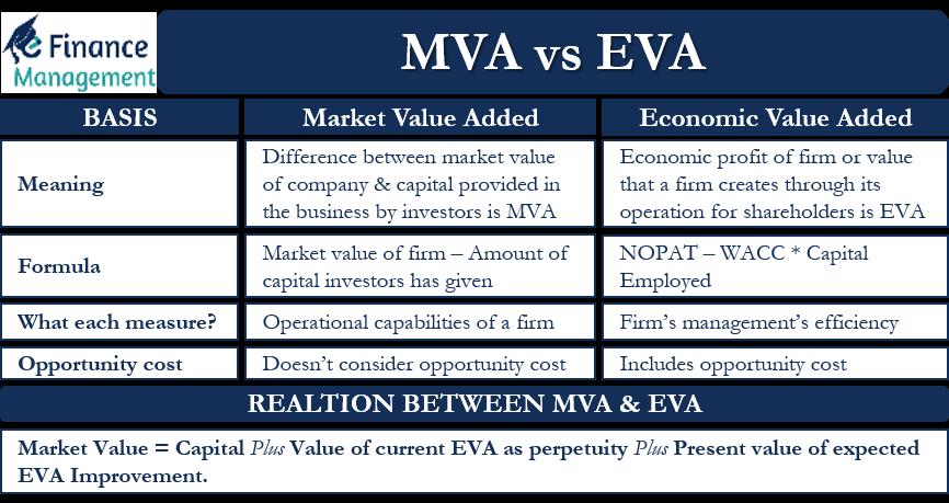 MVA vs EVA