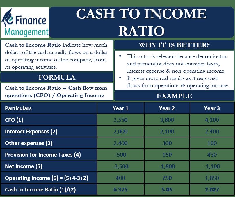 Cash to Income Ratio
