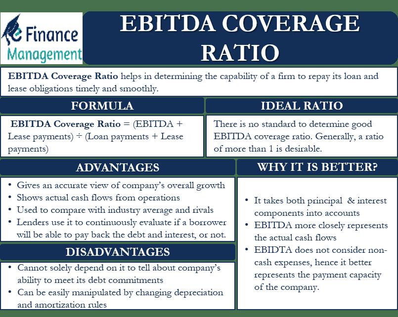 EBITDA COVERAGE RATIO